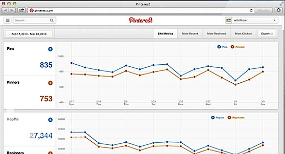 Pinterest Web Analytics 為何Pin Pin喜歡你
