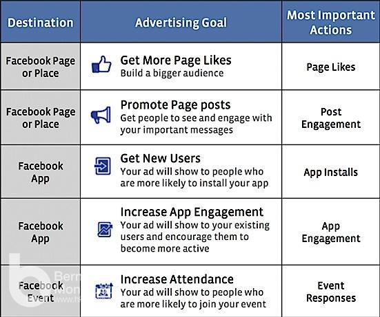 Facebook 推新版Ads Manager, 廣告更目標為本 回報更清晰